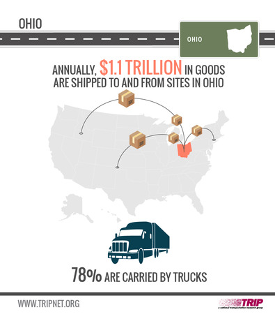 Oh Goods Shipped Trip Infographic June 2018